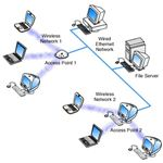 MultiPoint - Access Points