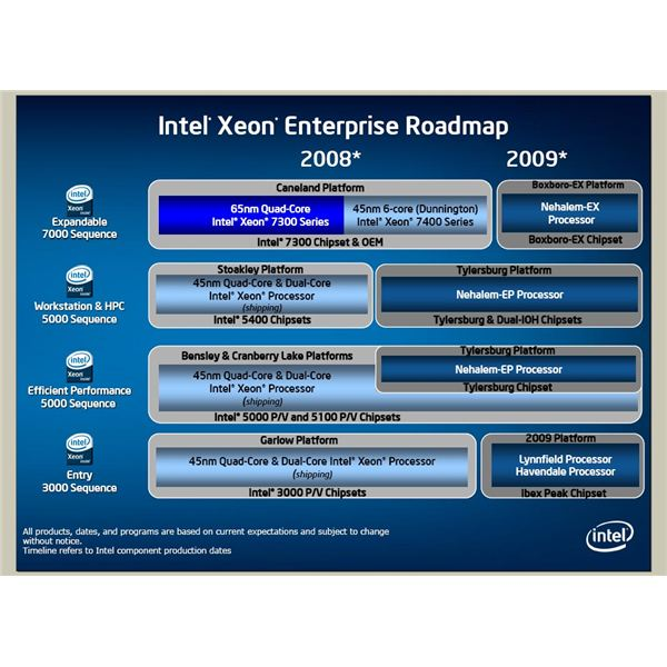 Intel CPU Roadmap Aug 2008-09