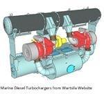 Wartsila Marine Diesel Engine Turbochargers
