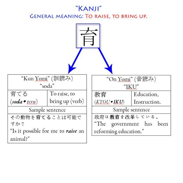 Japanese Kanji Symbols And Meanings Explanations For Different