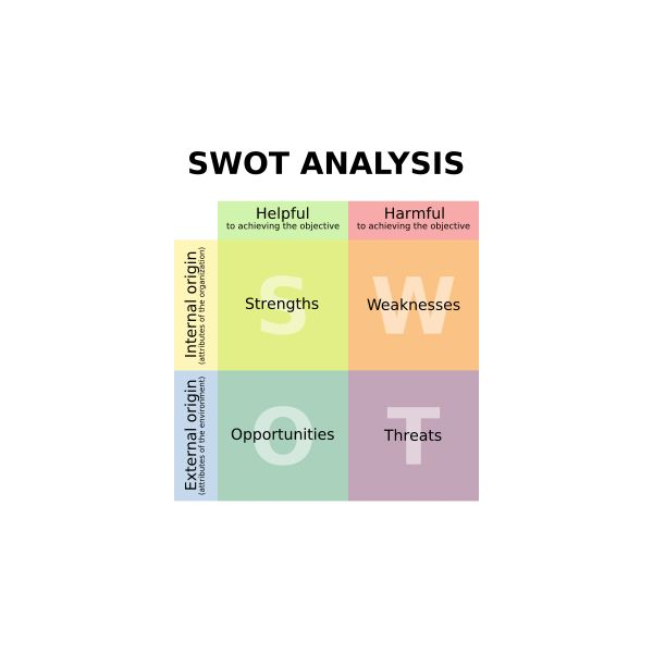 swot analysis of ice cream