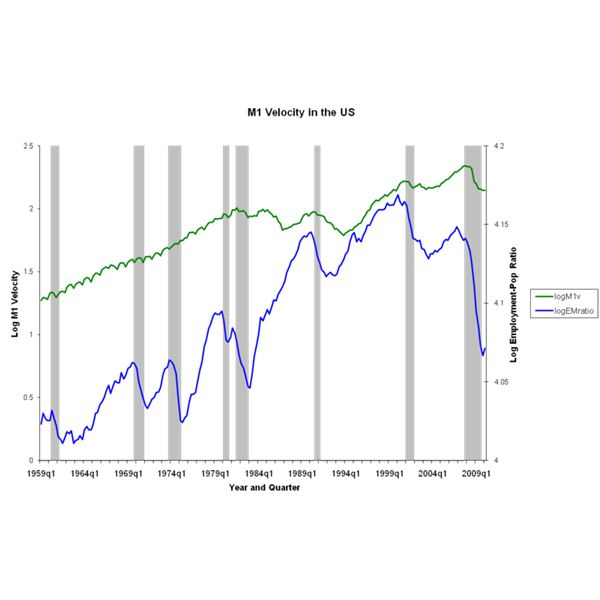 Chart of M1 money velocity and employment-population for the United States