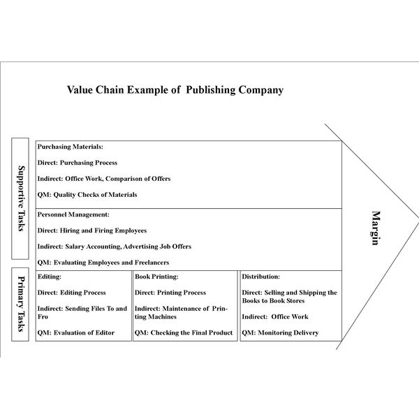 Value Chain Example Publishing Company