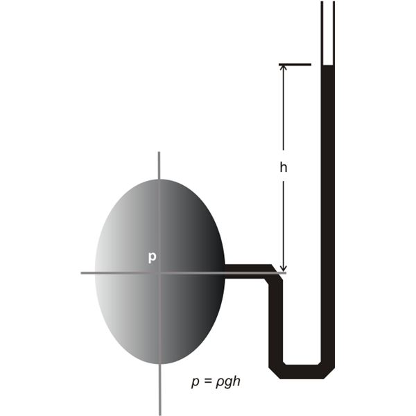 Measuring Liquid Under Pressure, Using a U Tube Manometer, Image