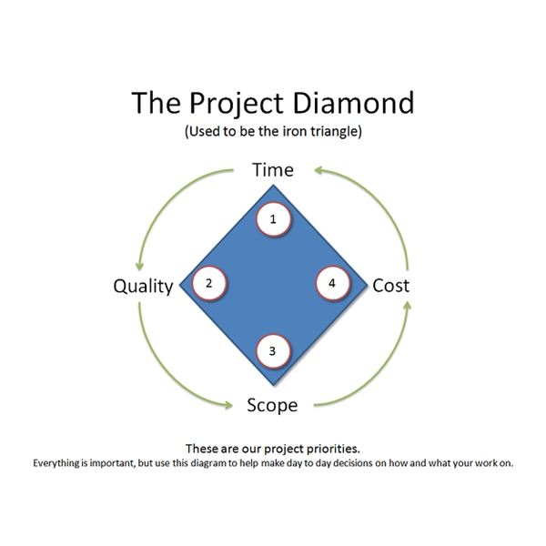 The Evolution And Variations Of The Classic Project Management Triangle