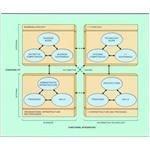 Strategic Aligment Model
