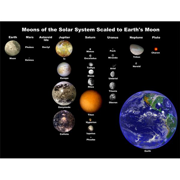 General Size Comparison Among the Most Important Moons of Our Solar System