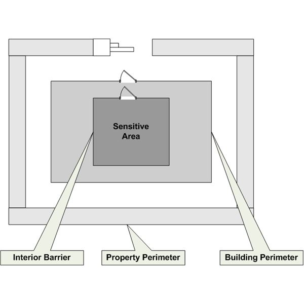 Figure 1: Physical Security Barrier Layers