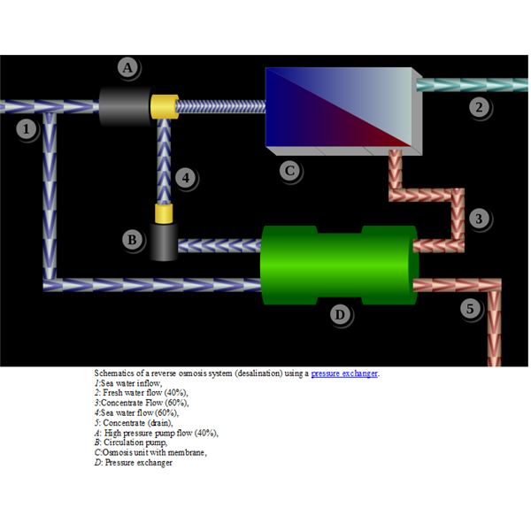 Schematics of a reverse osmosis system (desalination) from Wikimedia Commons by Chris