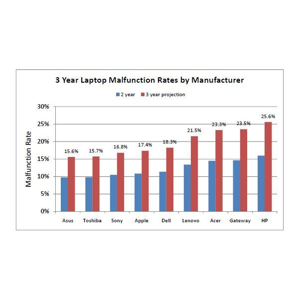 Malfuntion Rate of Major Laptop Brands