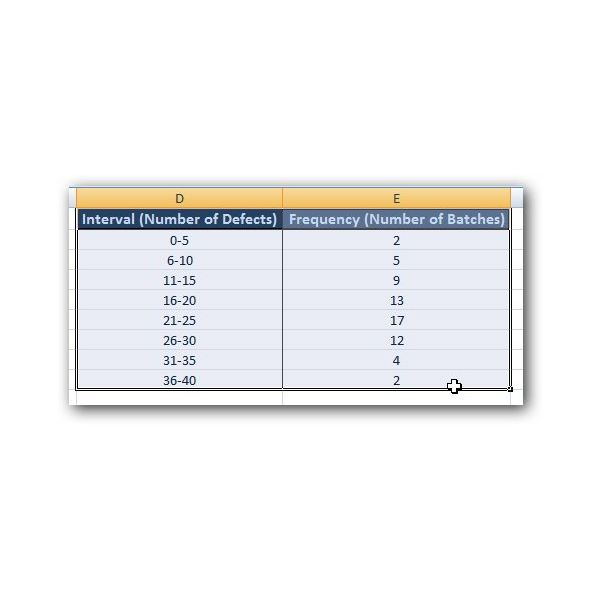 How to Create a Six Sigma Histogram in Excel