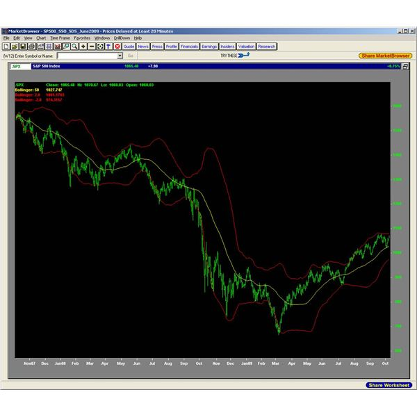 What are Bollinger Bands? Introduction to Bollinger Bands