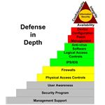 Figure 1:  JES Layered Security Model