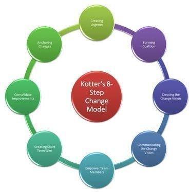 Kotter's 8-Step Change Model and Guidelines for Establishment