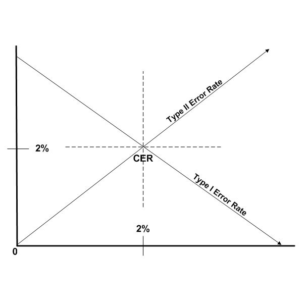 Figure 8: CER and Error Rate Relationship