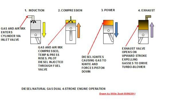 How Can Natural Gas Produce Energy