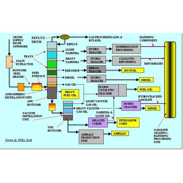 heavy crude oil refining rh brighthubengineering com oil and gas production process flow diagram ppt Heat Exchanger Flow Diagram