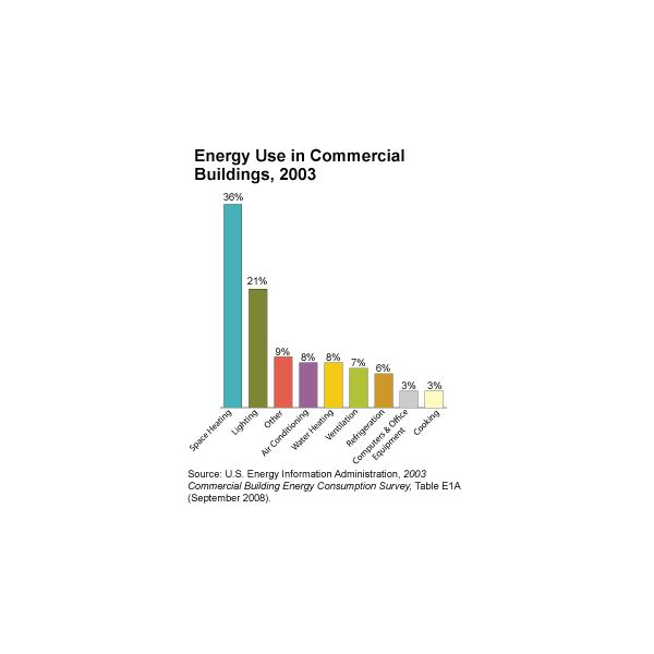 energy use commercial buildings-small