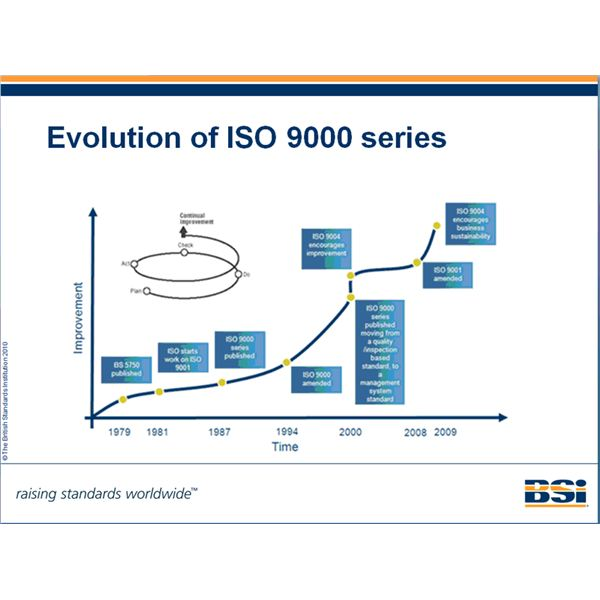 800px-Evolution of ISO 9000 series