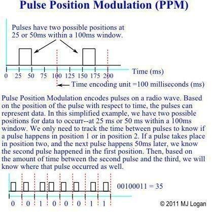 Pulse Postion Modulation (PPM)
