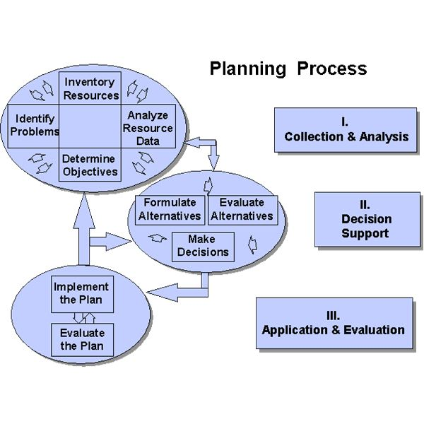 Planning proces