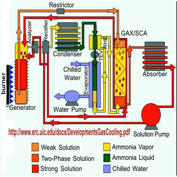 Air Conditioner Mechanism Using Ammonia, Image