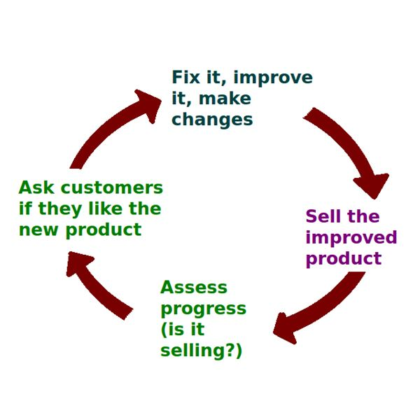 Business Feedback Loop PNG version