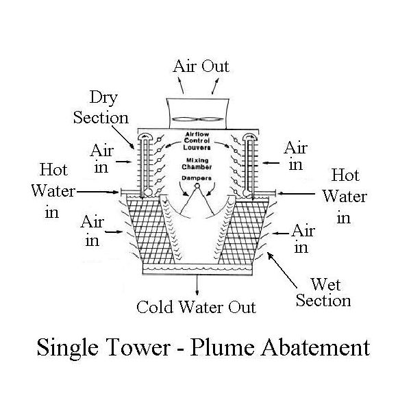Use Of Hybrid Air Cooled Condenserevaporative Cooling For Steam