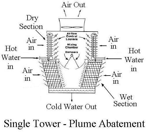 Wet Dry Plume Abatement