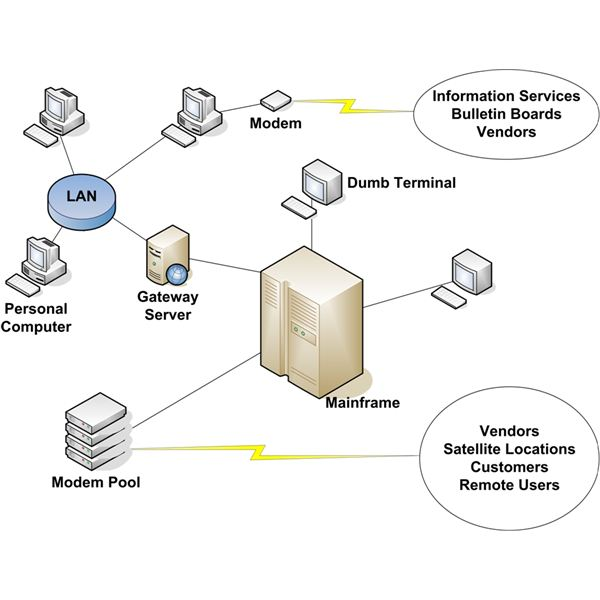 Figure 2: Mainframe-centric Network with LAN