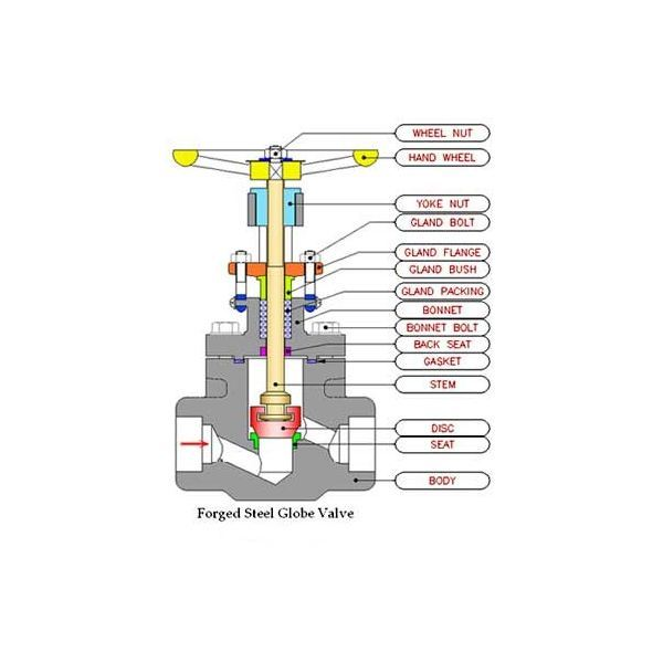 Construction of Globe Valve