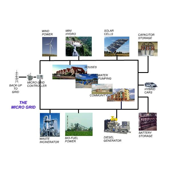 The Advantages of Microgrids