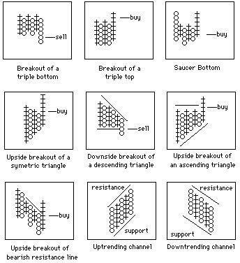 P&F based indicators