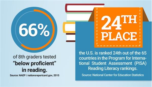 U.S. Students are Falling Behind in Reading: Here's What You Can do to Encourage Your Students to Read