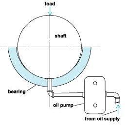 Fluid-film hydrostatic bearing