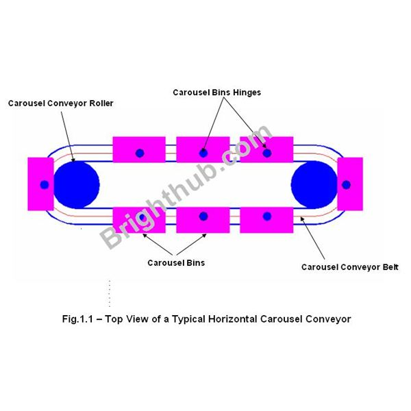 Top View of a Typical Horizontal Carousel Conveyor