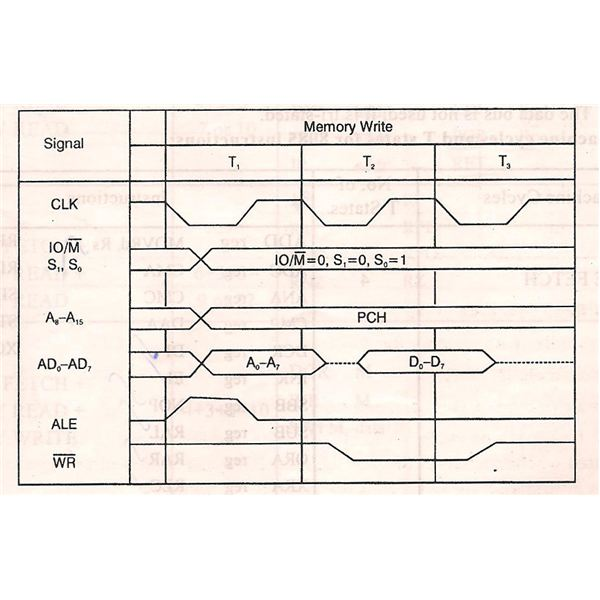 Memory write machine cycle