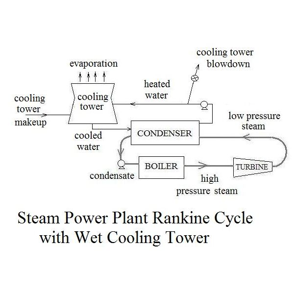 Rankine Cycle with Cooling Tower