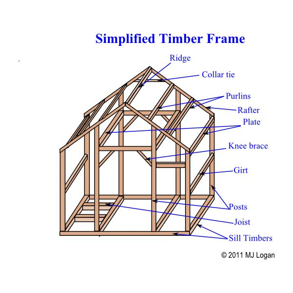 Diy timber framing construction for building off the grid for Building a timber frame house