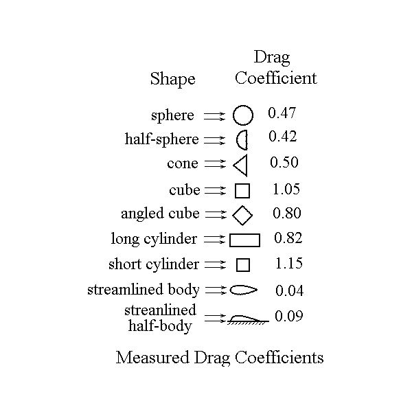 Air Flow Force Equation: Use Of A Drag Coefficient To Calculate Drag Force Due To
