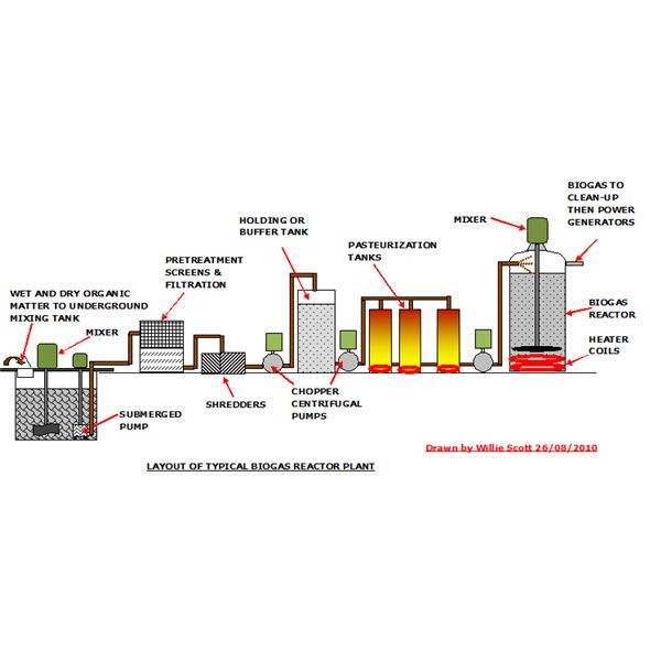 images section – a process flow diagram for a typical biogas reactor system