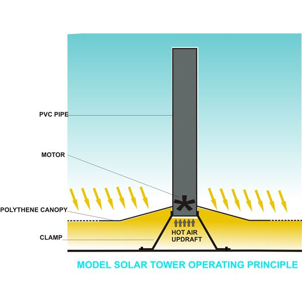 Model Solar Tower Operating Principle, Image
