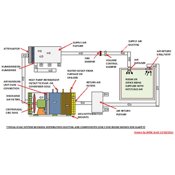 Air Conditioning System Component Diagram - Wiring Circuit •