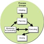 Project development stages