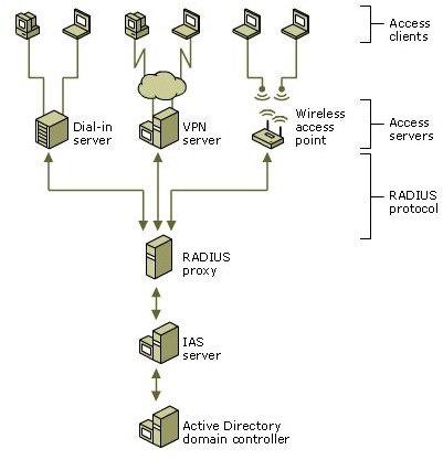 IAS as a RADIUS server