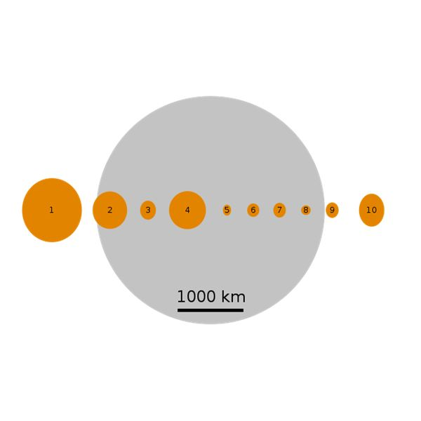 Size of the Astroids and Protoplanets and Moon