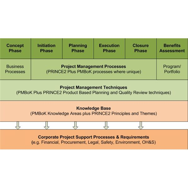 Integrated Project Management Model