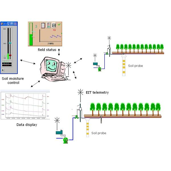 Precision Irrigation Control System