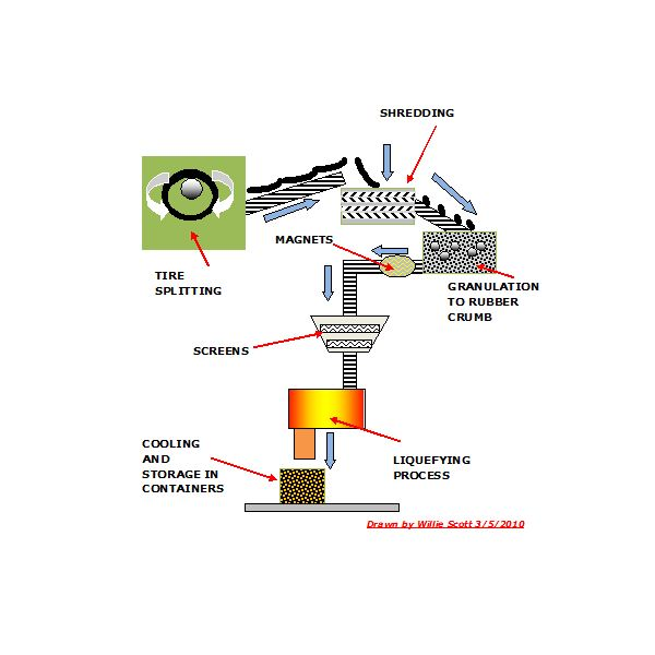 Typical Tire Recycling Plant Layout