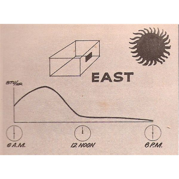 Solar Heat Gain from East